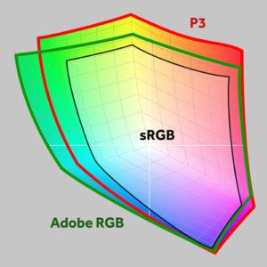 Сравнение цветовых охватов Apple Display P3, Adobe RGB и sRGB.